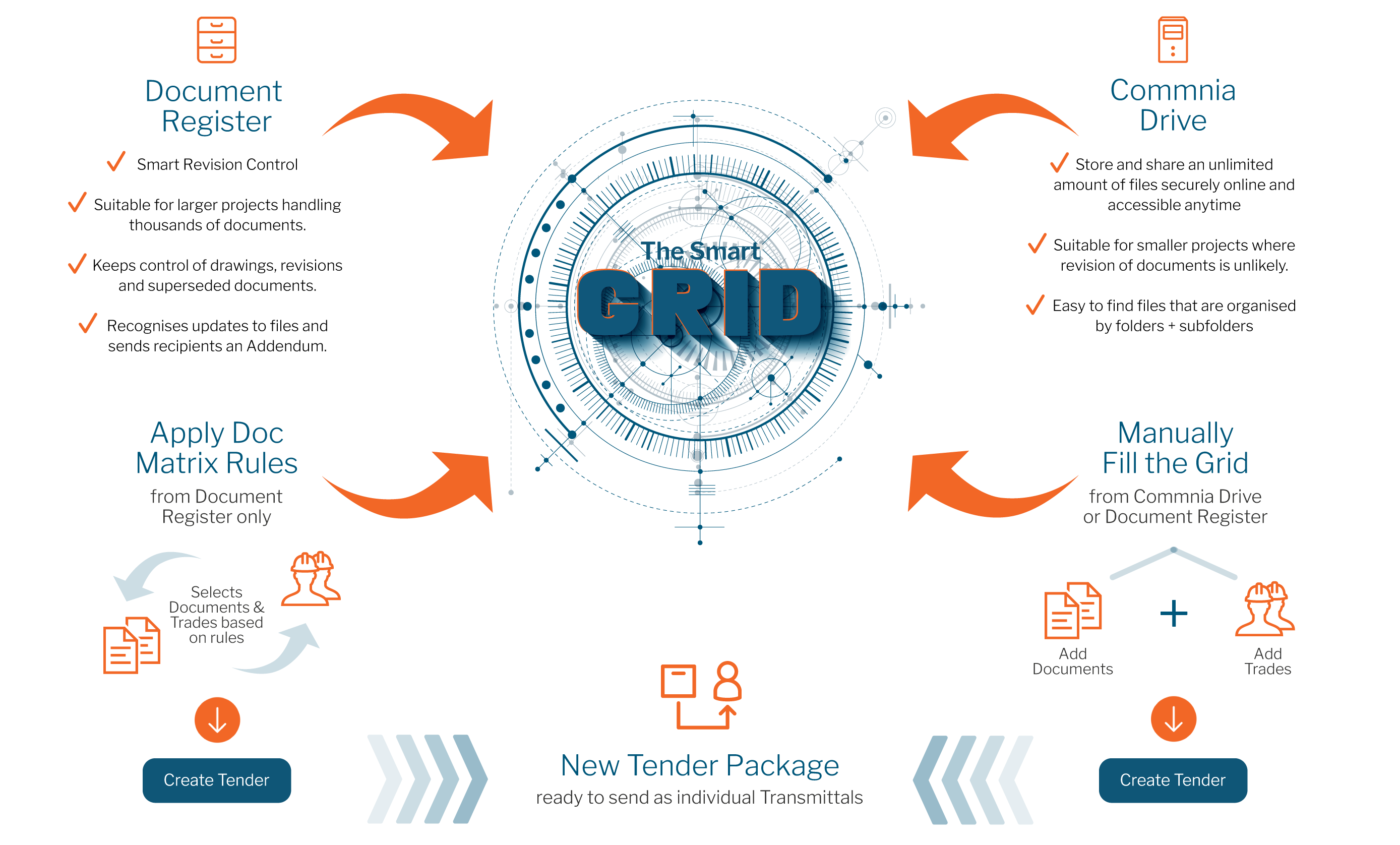 The Smart Grid designed by Commnia to create tender and transmittal packages in minutes